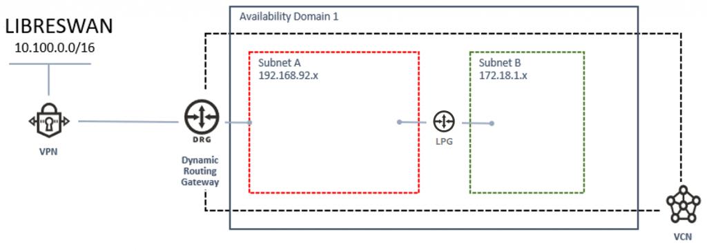 OCI - Rede Hub Spoke + LibreSwan