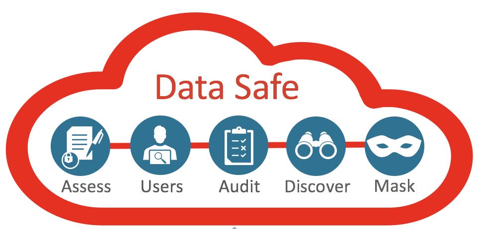 Oracle Data Safe - Data Discovery e Data Masking